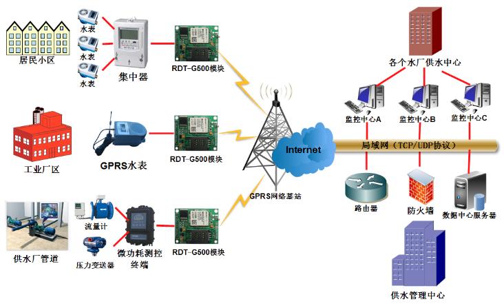 城市供水无线GPRS监控系统