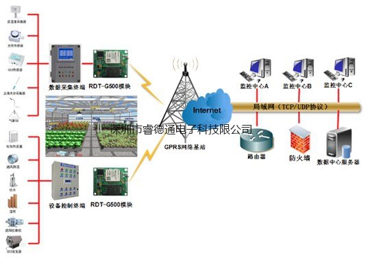 农业温室大棚环境远程监测监控控制系统