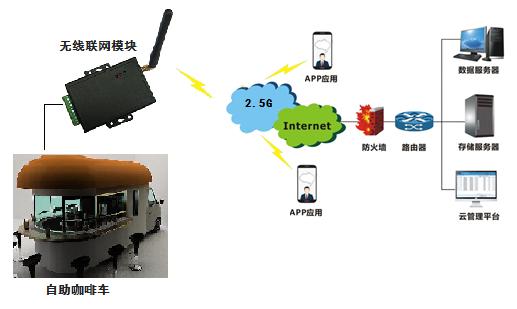GPRS自助咖啡车售货机中的应用方案