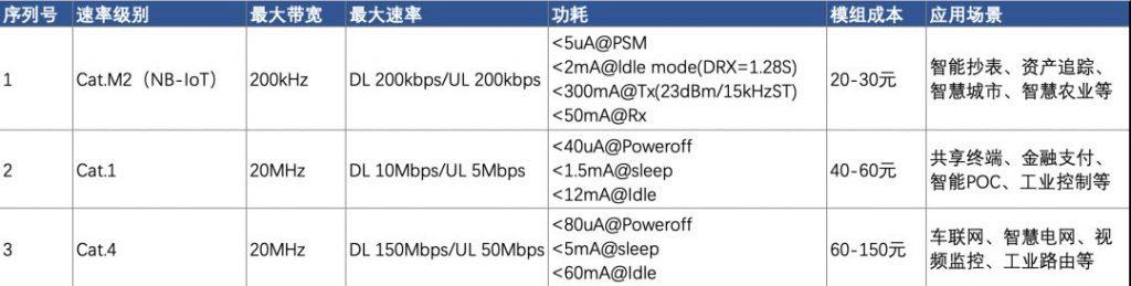 你真的了解LTE Cat.1到底是什么吗?